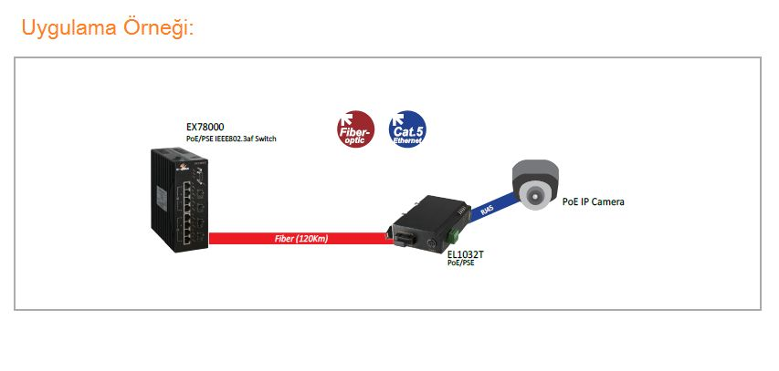 EL1032T Serisi Endüstriyel PoE Fast Ethernet 10/100BASE-TX to 100BASE-FX Media Converter